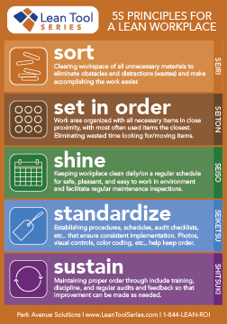 5S Principles for a Lean Workplace Graphic (Workplace Organization) by Park Avenue Solutions