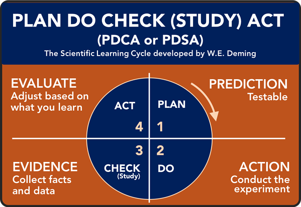 Plan-Do-Check-Act PDCA graphic of W.E. Deming model for scientific learning cycle