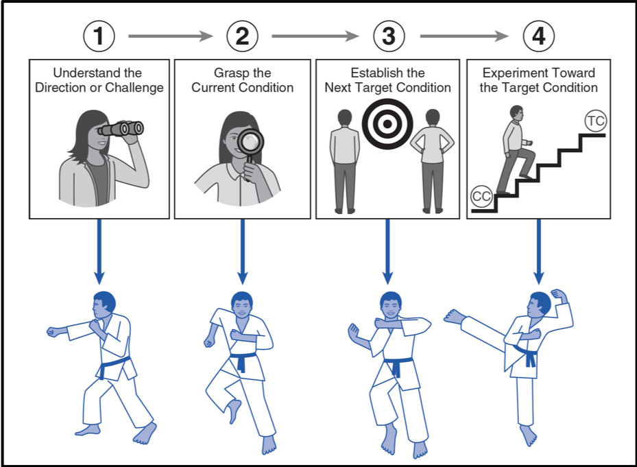 Starter-Kata-graphic-IK-practice-routines-Rother