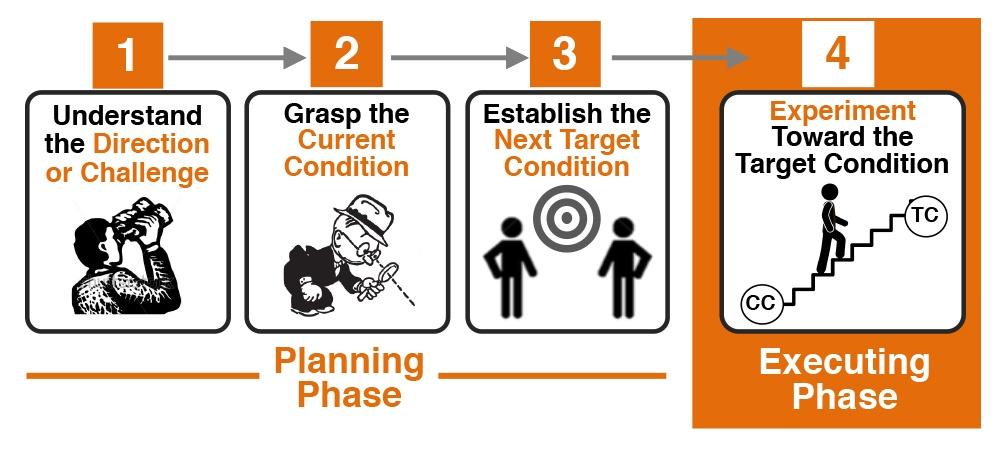 improvement-kata-4-steps-park-avenue-solutions