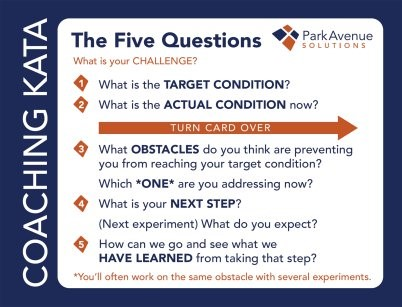 FRONT of 5 Questions of Coaching Kata Card | Park Avenue Solutions