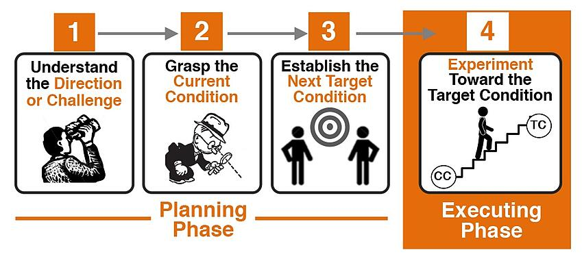 Improvement Kata 4 Steps Diagram from Park Avenue Solutions