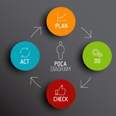 what is kata pdca park avenue solutions.jpg